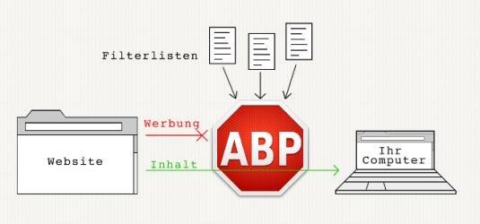 Wettbewerbsrechtliche Zulässigkeit von Ad Blockern on